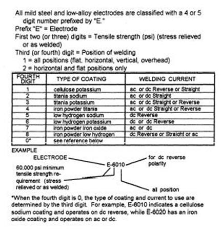 AWS stick electrode numbering system