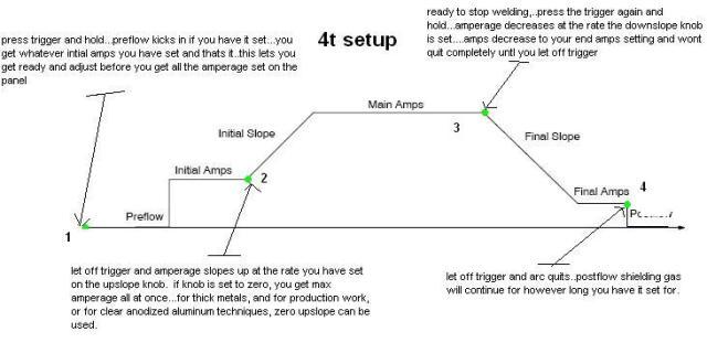 4t tig inverter setting