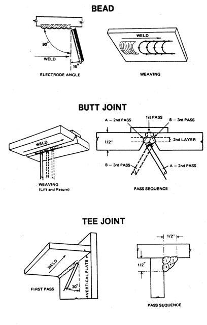 arc welding aka shielded metal arc welding