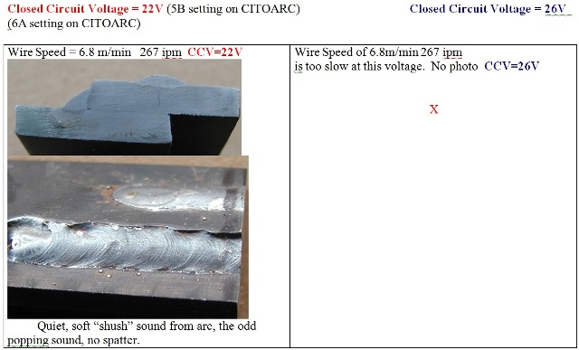 Gas Metal Arc Welding Tests
