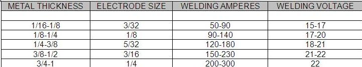 stick welding amperage guide