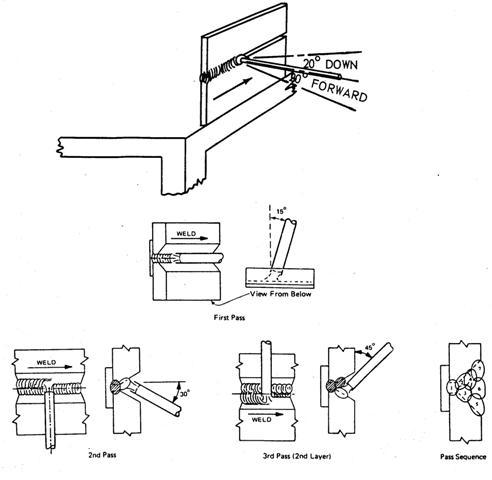 arc welding 2 horizontal
