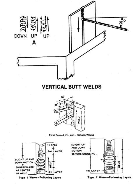 Arc Welding aka Shielded metal arc Welding