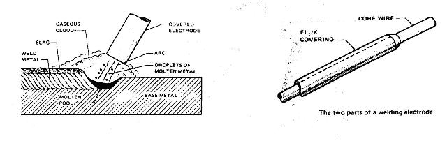 welding rod diagram wiring diagram ops Flux Welding Diagram