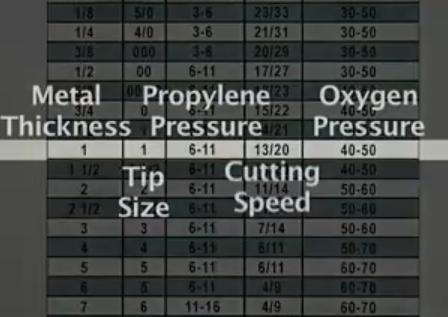 oxy-fuel cutting tip chart for propylene