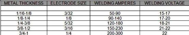 Stick Welding Amperage Chart