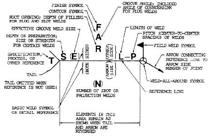 welding symbo chart with all info