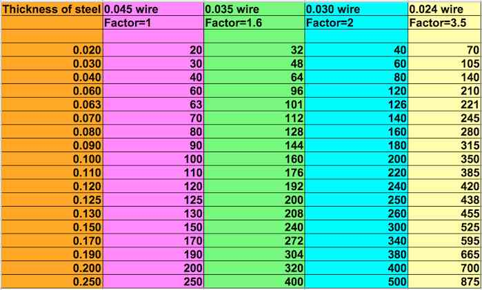 xweldingtipsandtricks wire speed chart.pagespeed.ic.Q8ybY3EnQH mig welding basics part 3